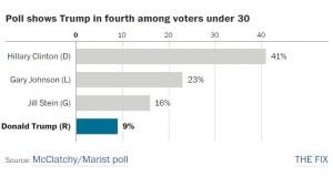 Stein Harris poll